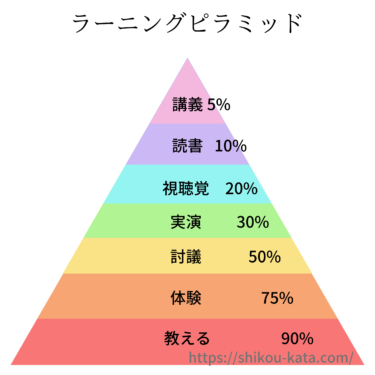 ラーニングピラミッドとは!?学習定着率90%の手法を紹介!!
